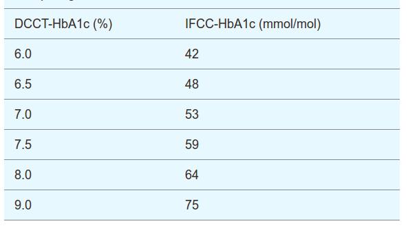 comparison_DCCT-HbA1c_n_IFCC