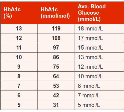 hba1c_glucose_blood_level