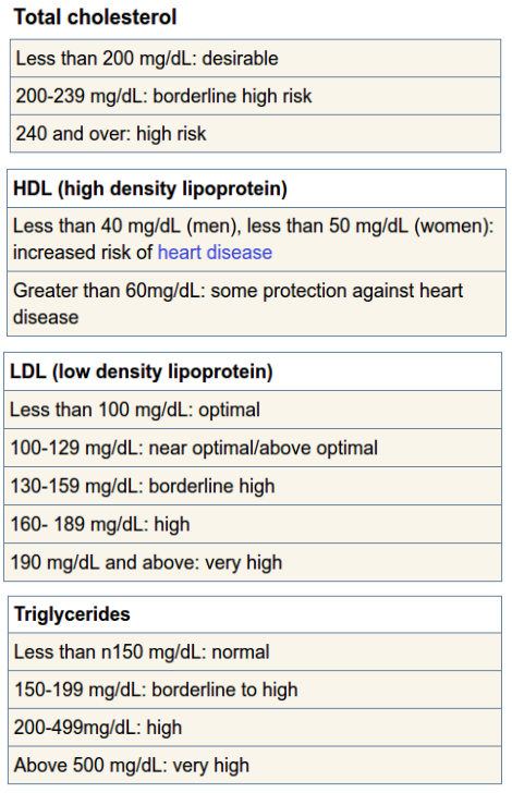 blood_cholesterol_test_results