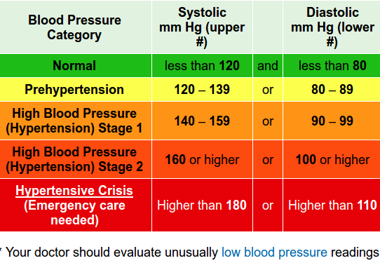blood_pressure_chart_AHA