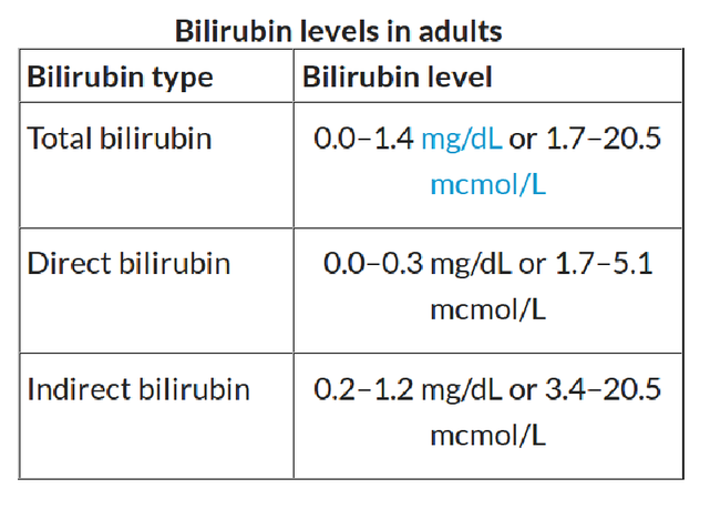 High Bilirubin Adults 52