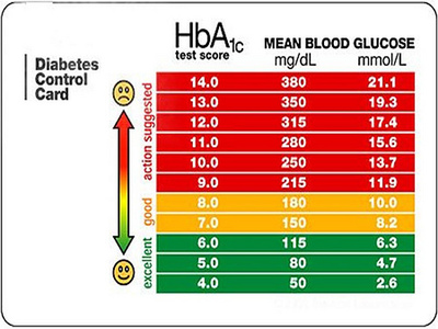 Blood Glucose Levels Range And Chart Diet
